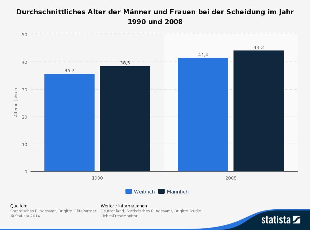 Statistik Alter bei Scheidungen in Deutschland
