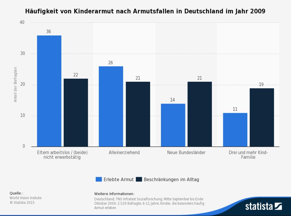 Umfrage Kinderarmut in Deutschland nach Armutsfallen für Kinder