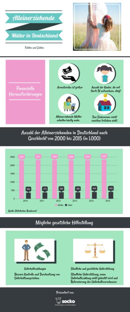 Infografik über die finanziellen Probleme alleinerziehender Mütter und wie ihnen geholfen werden kann.